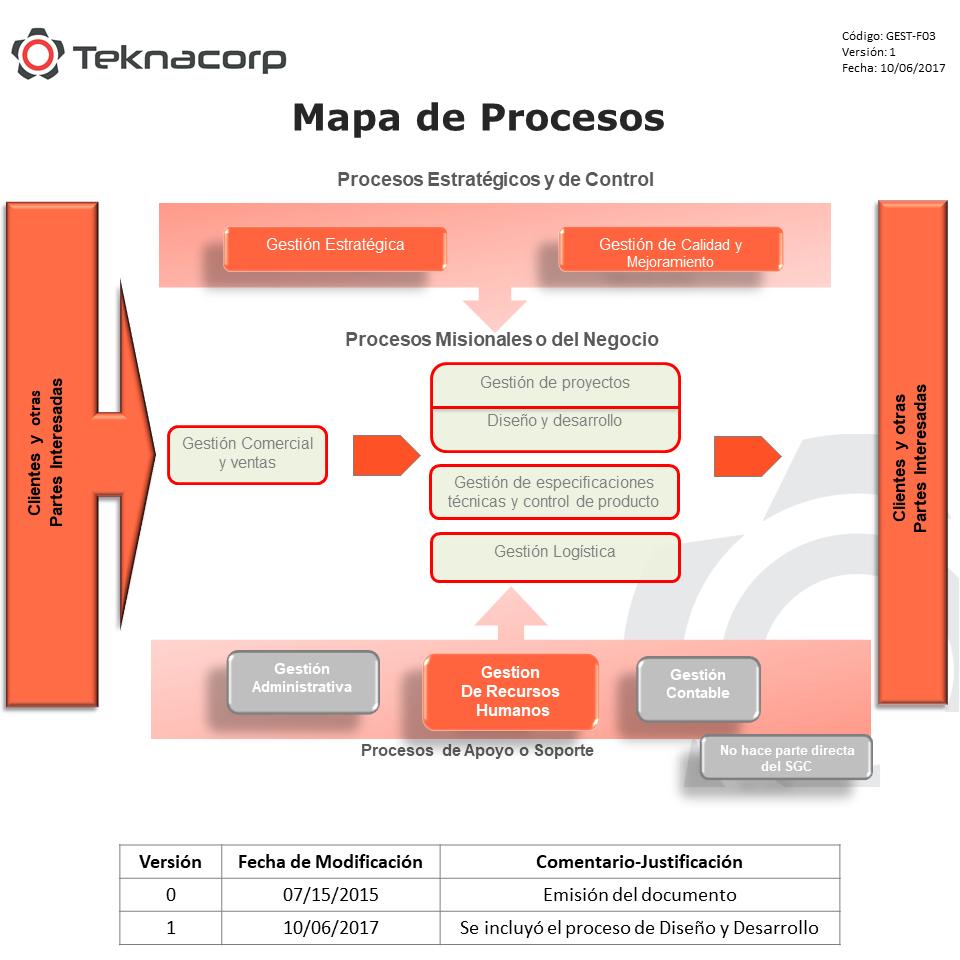 Mapa de Procesos de Teknacorp